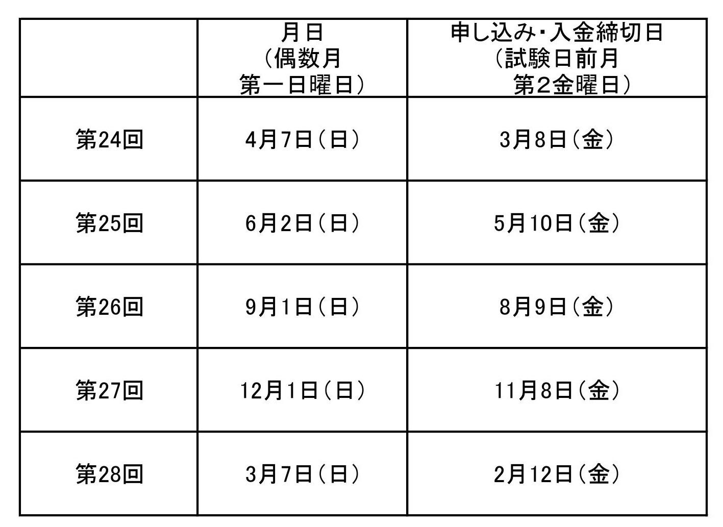 2019年度 JCO初級・上級認定試験日程