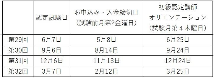 2020年度 JCO初級・上級認定試験日程