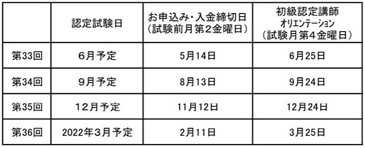 2021年度 JCO初級・上級認定試験日程